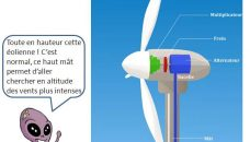 Comment produit-on l'électricité (partie II) ?