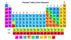 Où s'arrête la classification périodique des éléments ?
