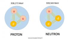 La différence de masse entre proton et neutron obtenue par calcul pour la première fois