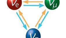 C'est quoi, l'Oscillation des Neutrinos ?