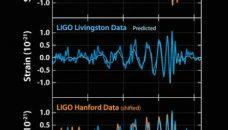 LIGO observe la fusion de deux trous noirs par la détection directe d'ondes gravitationnelles